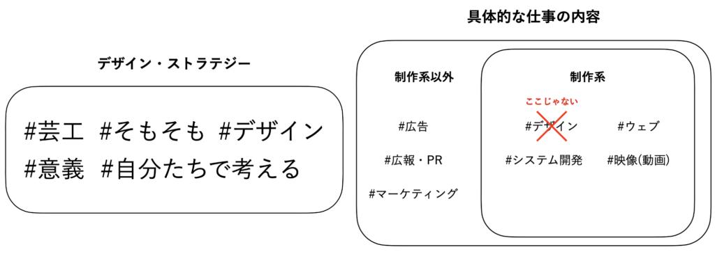 「芸工(Design Strategy)」